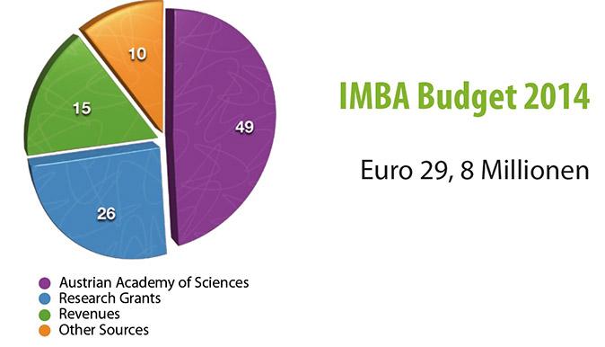 IMBA Budget 2014 ©IMBA, Annual Report 2014