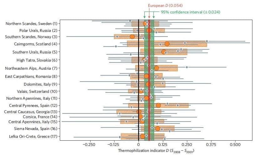 Abb.3: Der Indikator für die Thermophilisierung (D) ist signifikant positiv auf europäischer Ebene. Der rote Strich repräsentiert die mittlere Thermophilisierung in Europa, der grüne Bereich ist das 95% Konfidenzintervall. Orange Punkte und horizontale Balken stehen für den Mittelwert D pro Region sowie die dazugehörigen 95% Konfidenzintervalle. Quelle: Gottfried et al., (2012)
